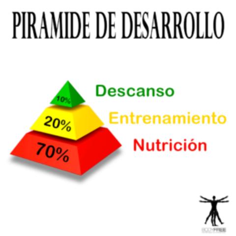 Piramide del desarrollo